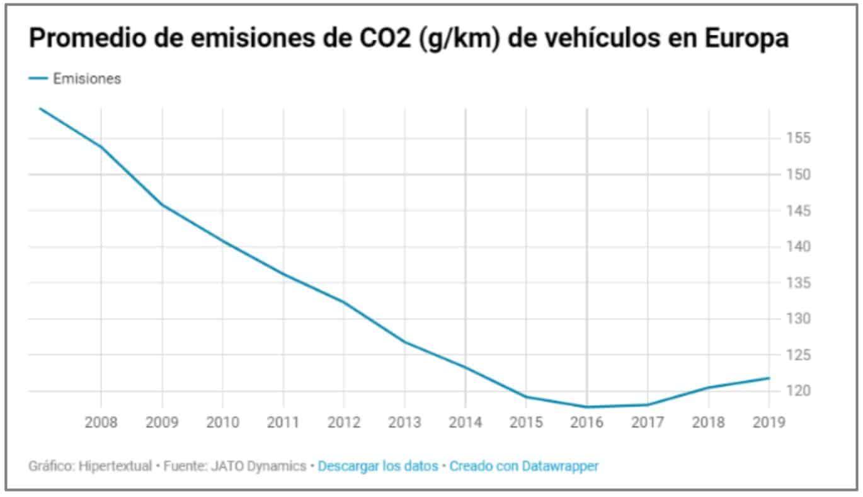 Incremento CO2